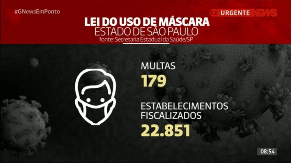 Estado de SP emitiu 179 multas por desrespeito ao uso de máscara de julho a 11 de agosto — Foto: Reprodução/Globonews
