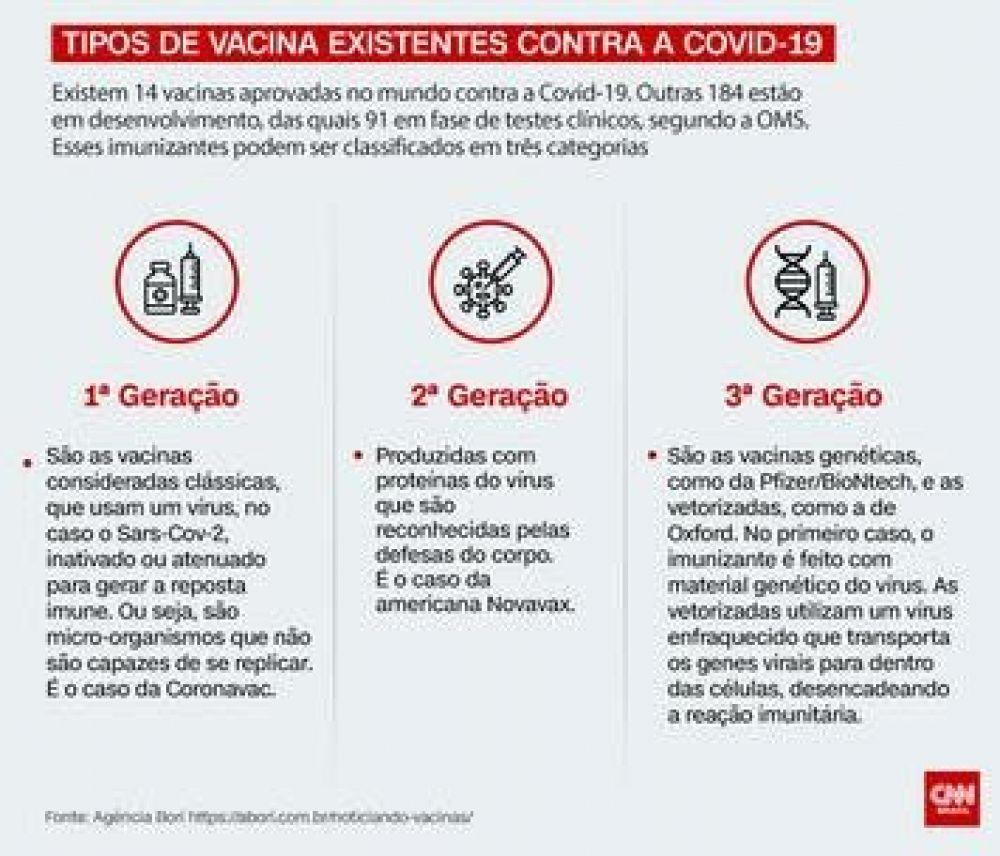 Tipos de vacinas existentes Foto: Arte/CNN Brasil