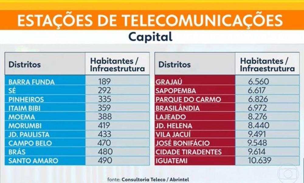 Extremos Sul e Leste da cidade de SP têm as piores conexões de internet, diz estudo — Foto: Reprodução/TV Globo